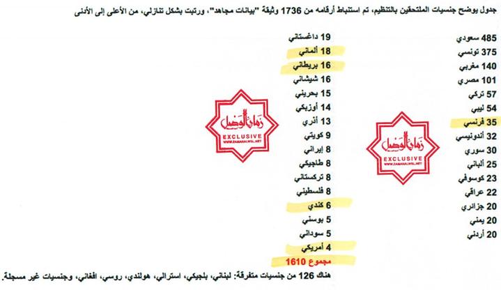 Wyciek z Państwa Islamskiego. Opublikowano dane osobowe 22 tys. bojowników